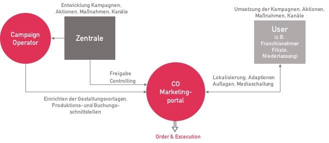 Optimierter Prozess mit Campaignoperator